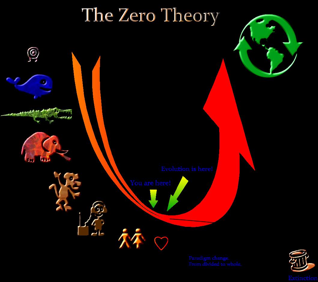 TheZeroTheory